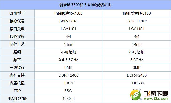 i5 7500和i3 8100哪个好_i5 7500和i3 8100评测对比