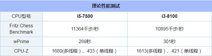 i5 7500和i3 8100对比实用评测_52z.com
