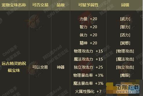 dnf龙骑/红眼/天帝/大红狗/剑魂/召唤师宠物宝珠属性选择推荐