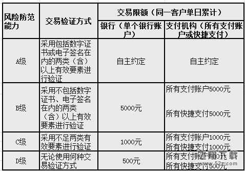 支付宝扫码限额500怎么解除_支付宝扫码支付限额解除方法教程