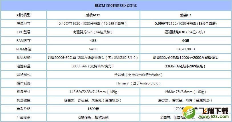魅族M15和魅蓝E3哪个好_魅蓝E3与魅族M15区别对比评测