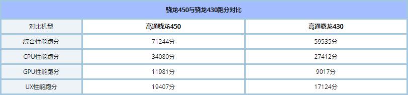 红米5和荣耀畅玩7A区别对比实用评测_52z.com
