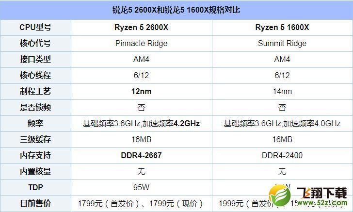 R5 1600X和2600X处理器性能对比实用评测