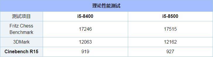 i5 8400和i5 8500区别对比实用评测_52z.com