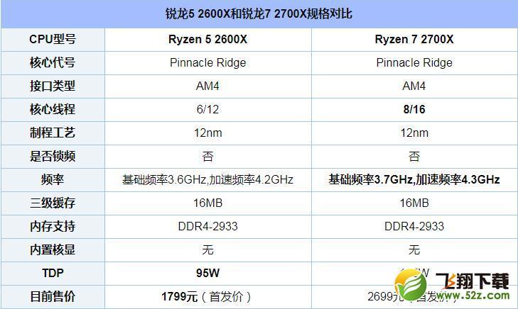 R5 2600X和R7 2700X评测对比