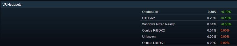 游戏玩家的电脑都爱用什么配置?Steam 2018年4月软硬件调查报告