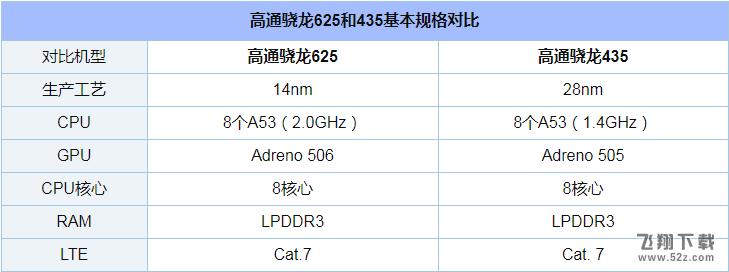 骁龙625和435哪个好_高通骁龙435和625区别对比