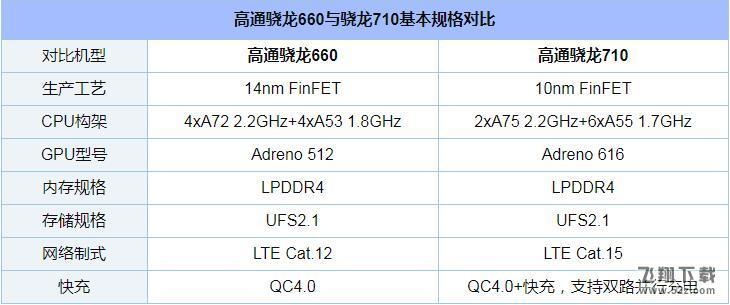 骁龙660和710处理器区别对比实用评测_52z.com