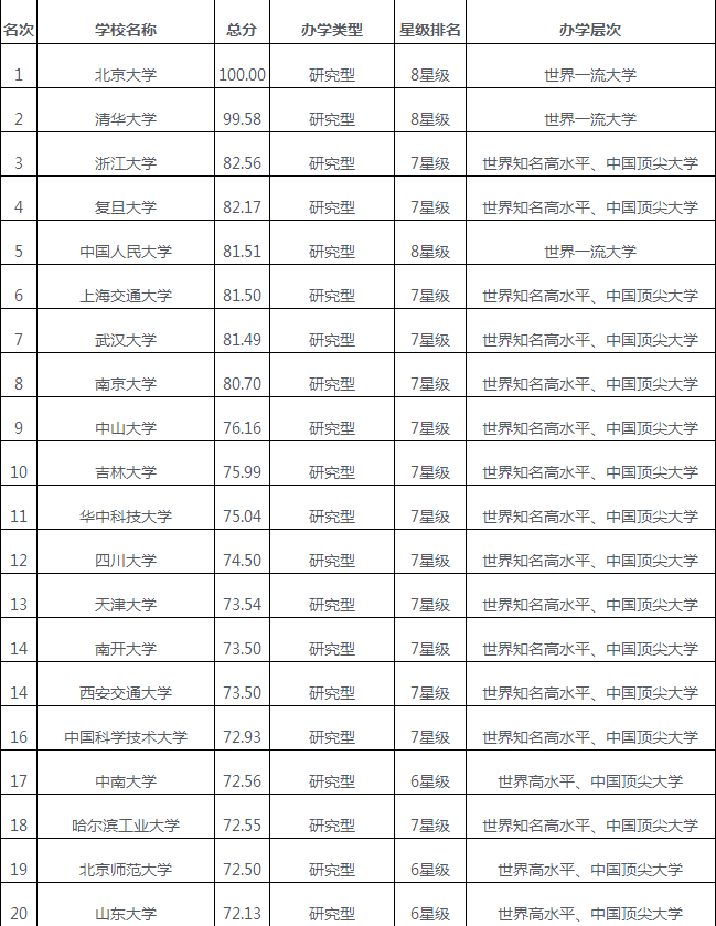 2018中国大学综合实力排行前100介绍