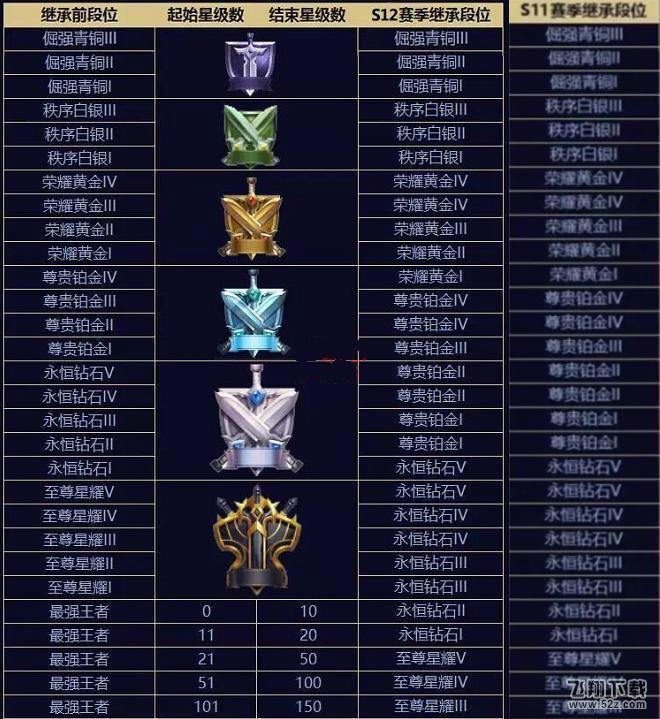 王者荣耀s12赛季段位继承表_王者荣耀s12赛季段位继承规则详解