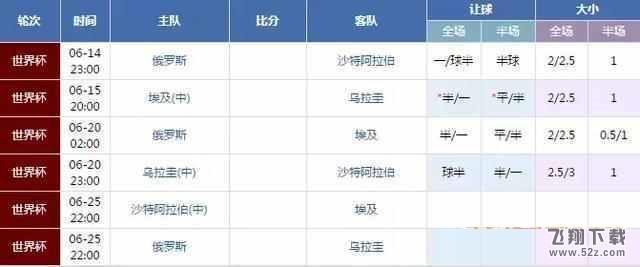 2018世界杯小组赛比分预测V1.0.1安卓版