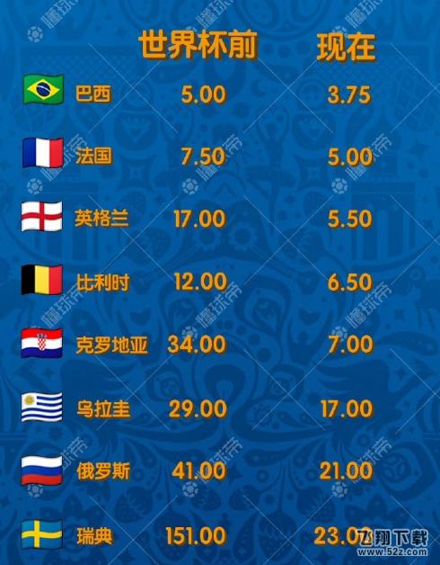 2018世界杯夺冠实时赔率表