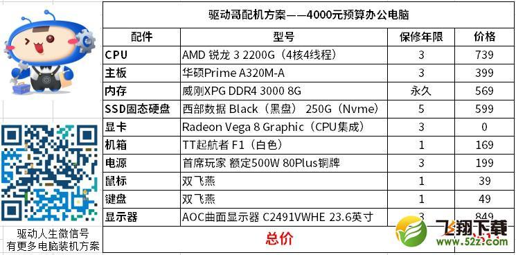 4000元预算办公电脑怎么买?驱动哥搞了一套无短板的AMD组合