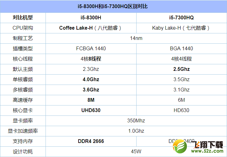 i5 8300H和i5 7300HQ哪个好_i5 8300H和i5 7300HQ评测对比