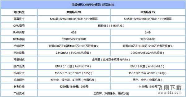华为畅享7s和荣耀7x区别对比实用评测_52z.com