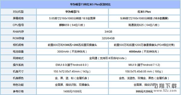 华为畅享7S和红米5Plus区别对比实用评测_52z.com