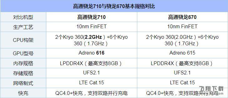 骁龙670和骁龙710区别对比