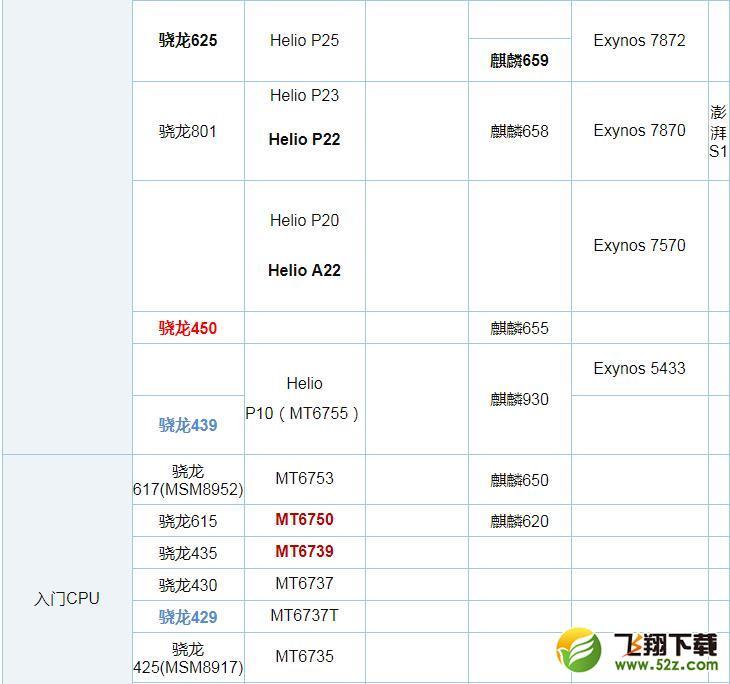麒麟710和联发科P60处理器对比实用评测