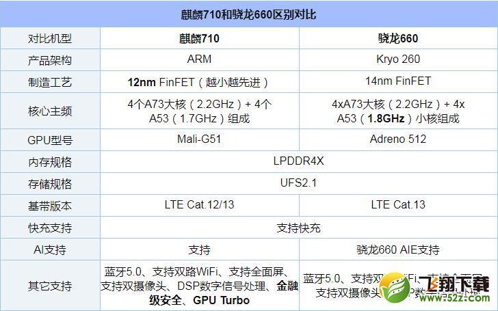 麒麟710和骁龙660处理器对比实用评测