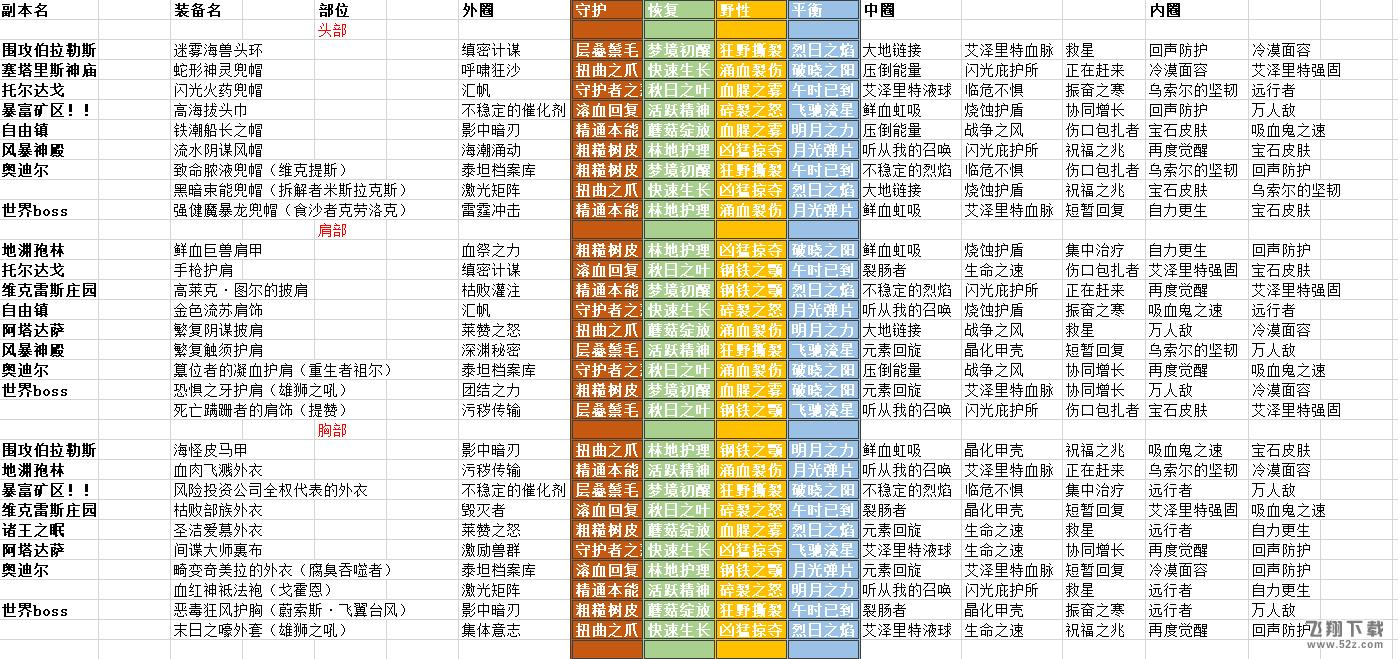 魔兽世界8.0德鲁伊艾泽里特护甲特质索引列表