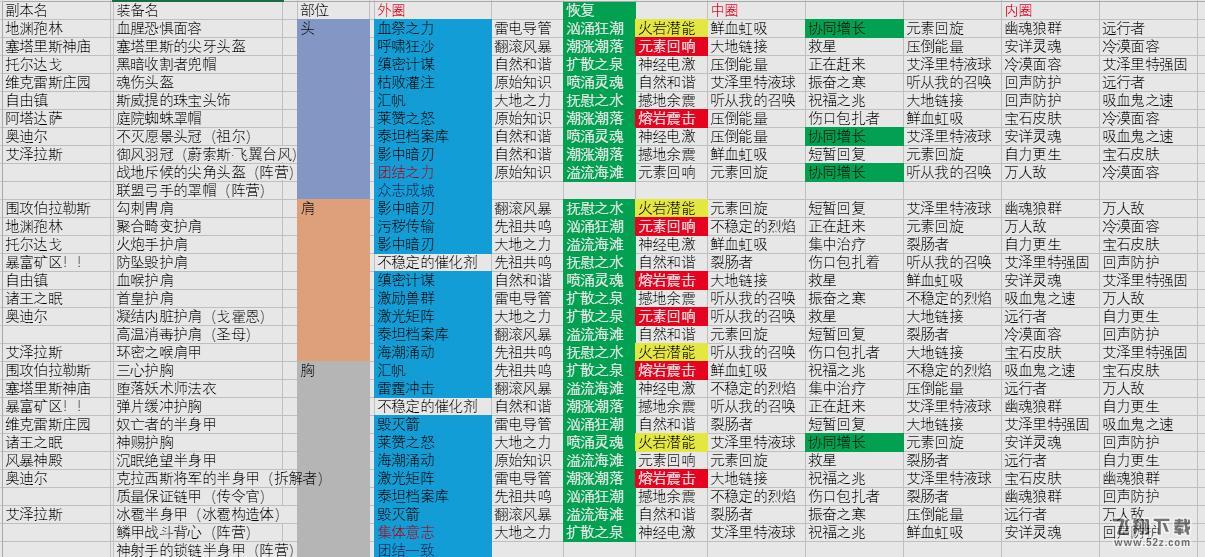 魔兽世界8.0萨满艾泽里特护甲特质索引列表