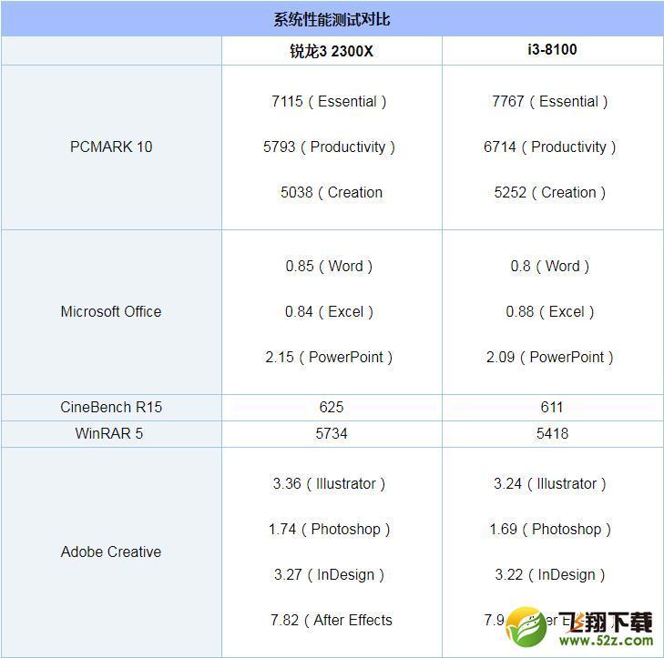 R3-2300X和i3-8100哪个好_R3-2300X和i3-8100评测对比
