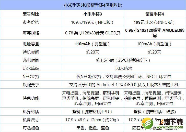 荣耀手环4和小米手环3评测对比_52z.com