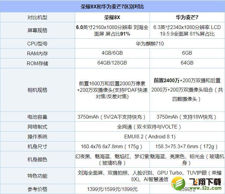 华为麦芒7和荣耀8X手机对比实用评测_52z.com