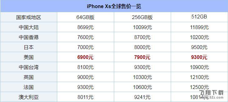 iPhoneXS美版和哪个好_苹果iPhoneXS美版和港版有什么区别_iPhoneXS美版和港版区别对比评测