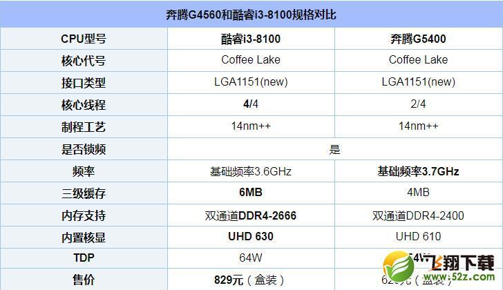 奔腾G5400和i3 8100处理器对比实用评测_52z.com