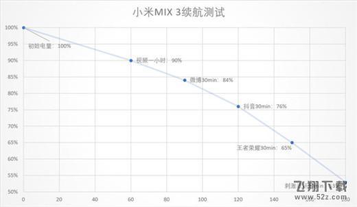 小米mix3电池容量多大 小米mix3续航怎么样_52z.com