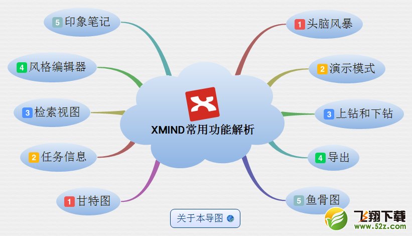 XMindV3.7.7.0 电脑版_52z.com