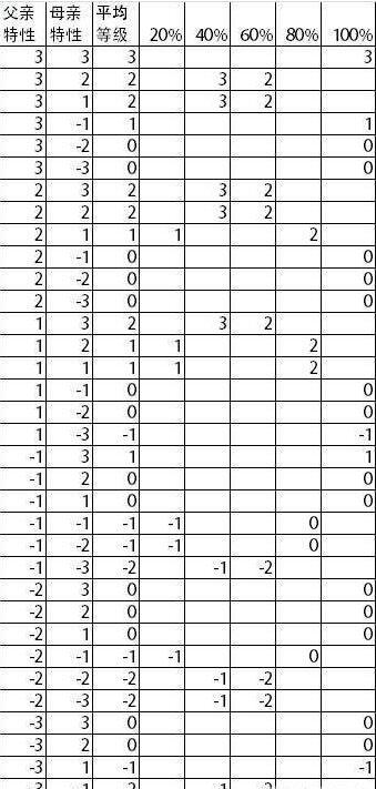 太吾绘卷遗传学特性数据一览_52z.com