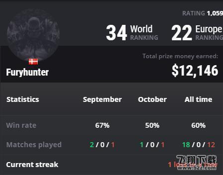 炉石传说Furyhunter比赛数据及实力分析_52z.com