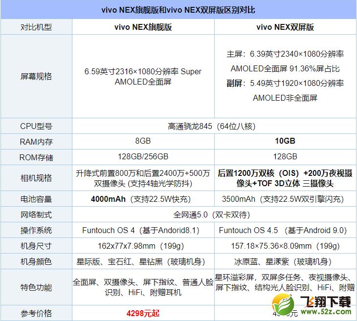 vivo NEX双屏版和vivo NEX区别对比实用评测_52z.com