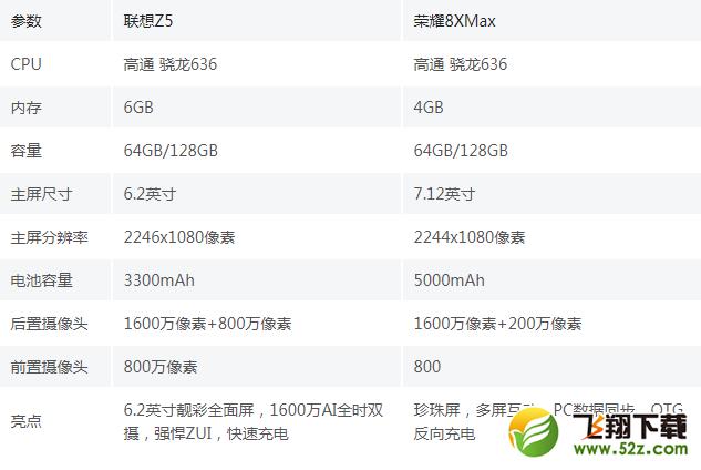 联想Z5和荣耀8X Max手机对比实用评测_52z.com