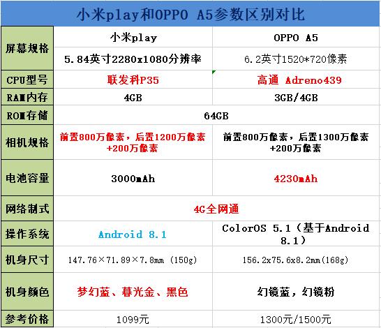 小米play和OPPO A5区别对比实用评测_52z.com