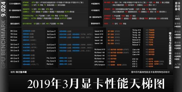 2019年3月桌面显卡性能天梯图_52z.com