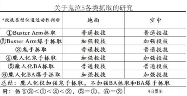 鬼泣5尼禄各种抓取机制分析_52z.com