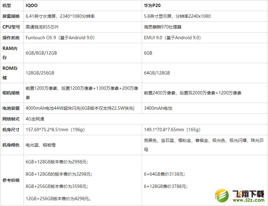 iqoo和华为p20区别对比实用评测_52z.com