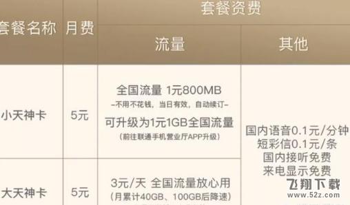 2019联通卡值得办理的套餐汇总大全_52z.com