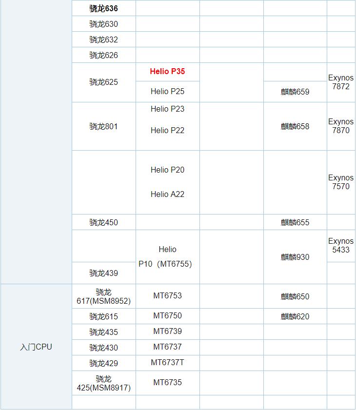2019年4月手机CPU性能天梯图_52z.com