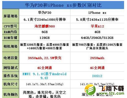 华为p30和iphone xs区别对比实用评测