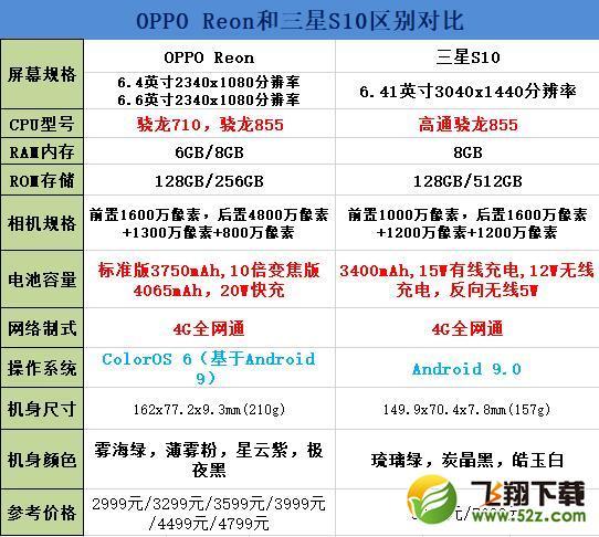 oppo reno和三星S10区别对比实用评测_52z.com