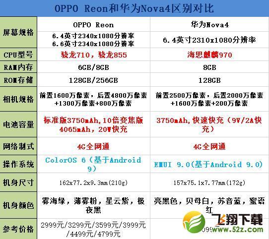 OPPO Reno和华为nova4区别对比实用评测