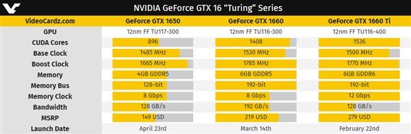 gtx1065上市时间及价格一览_52z.com