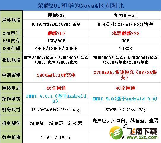 荣耀20i和华为nova4区别对比实用评测