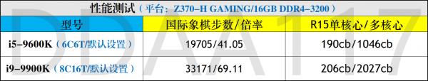 2019年5月手机CPU性能天梯图_52z.com