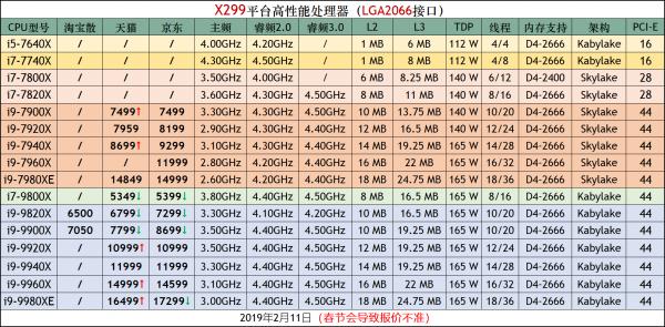 2019年5月桌面CPU性能天梯图_52z.com