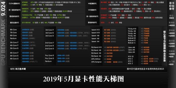 2019年5月桌面显卡性能天梯图_52z.com